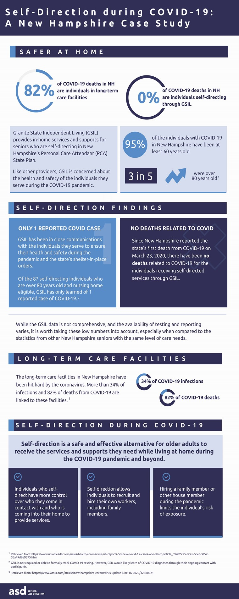 In collaboration with Granite State Independent Living, Applied Self-Direction created a case study to better understand how individuals who self-direct are faring during the COVID-19 pandemic. The case study states that 82% of COVID deaths in New Hampshire are related to long-term care facilities and 0% of deaths are related to COVID in Self-Direction, with only 1 reported case of infection in Self-Direction.